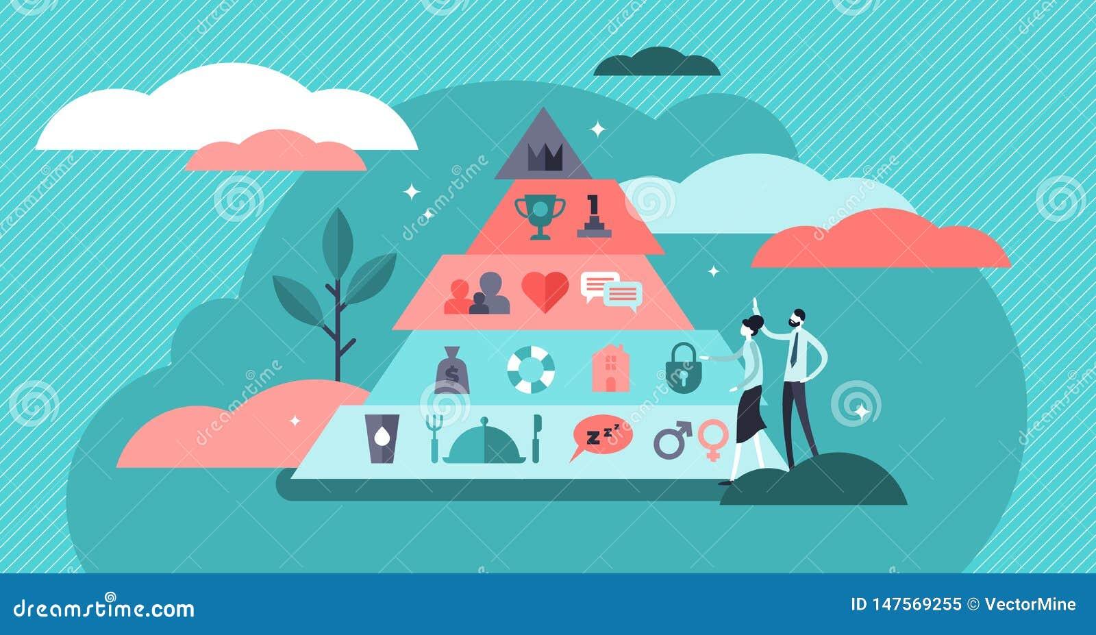 Les besoins fondamentaux dirigent l illustration Concept minuscule plat de personne de hiérarchie de Maslows
