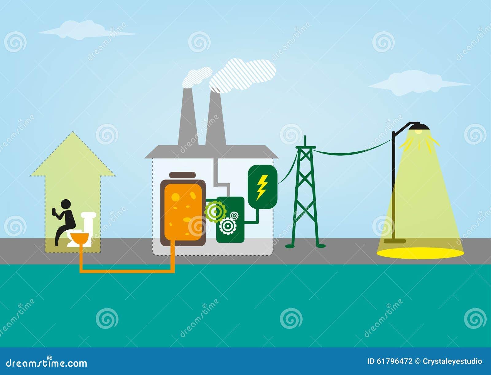 Les déchets humains ont converti en énergie et puissance
