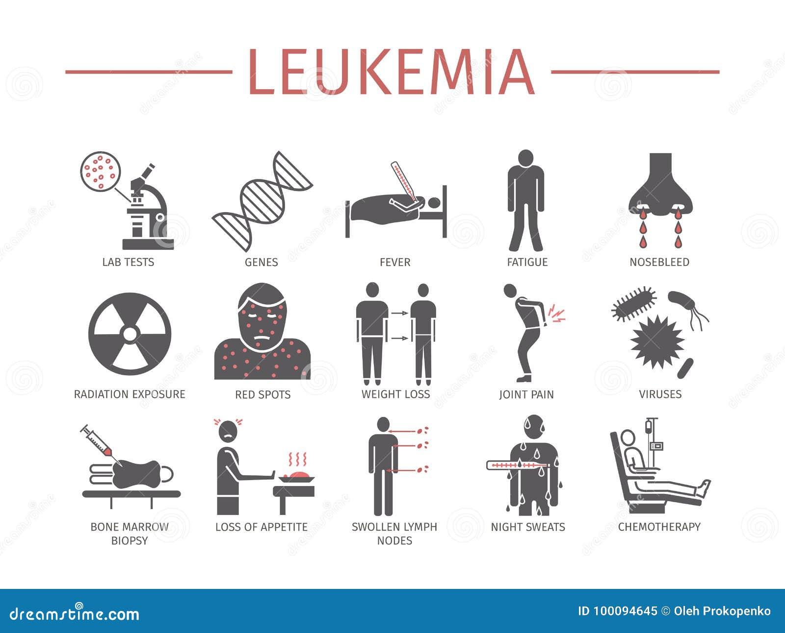 symptoms of leukemia vector illustration
