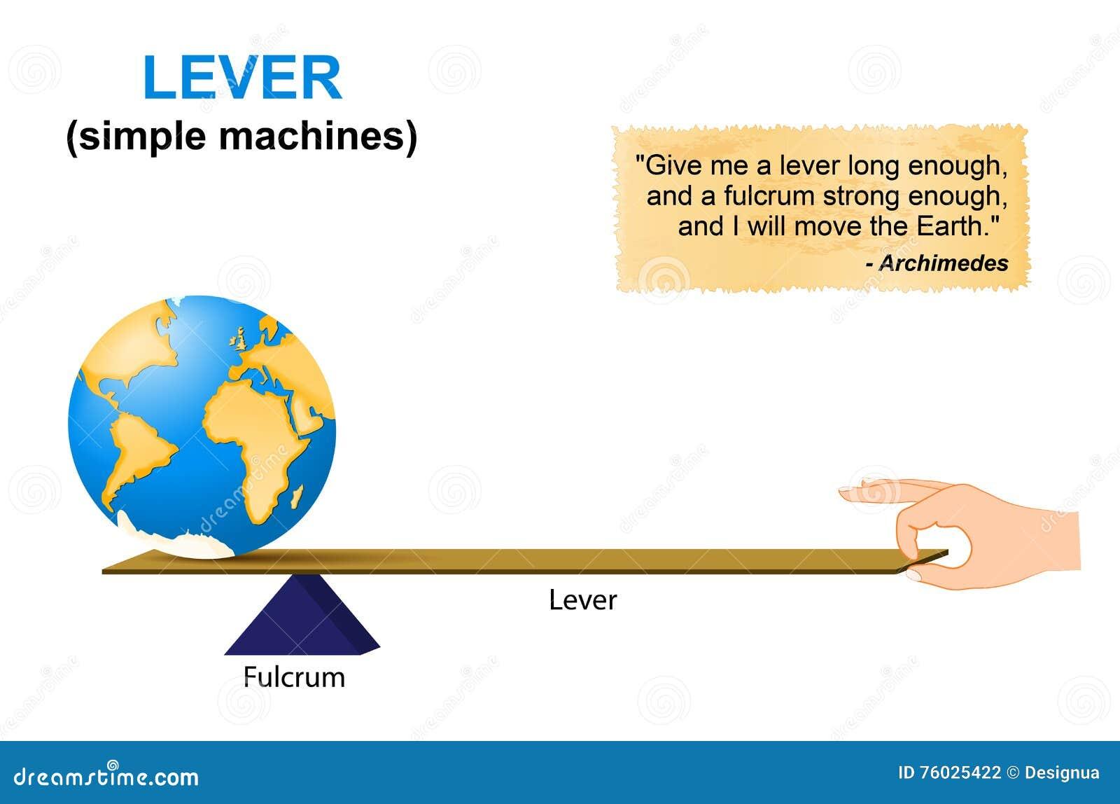 Lever Arm Diagram : Lever arm diagram period elsavadorla