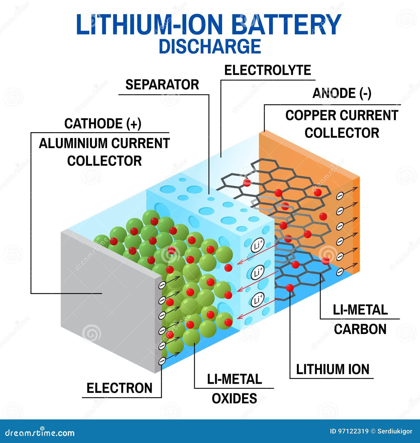 li ion battery diagram stock vector illustration of icon lithium ion atom li ion battery diagram vector