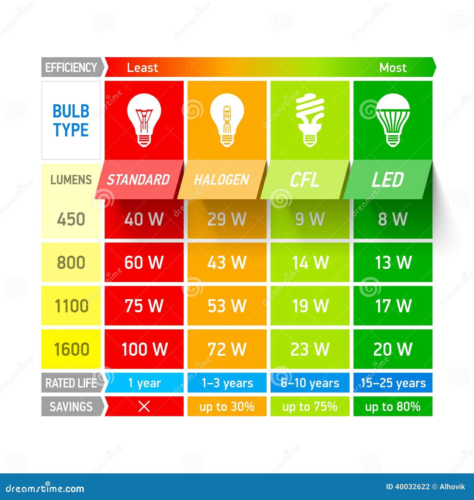 Light Bulb Comparison Chart Infographic Stock Vector