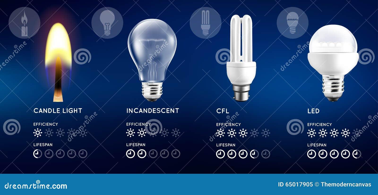 100 led light bulbs vs energy saving t5 vs cfls fluorescent