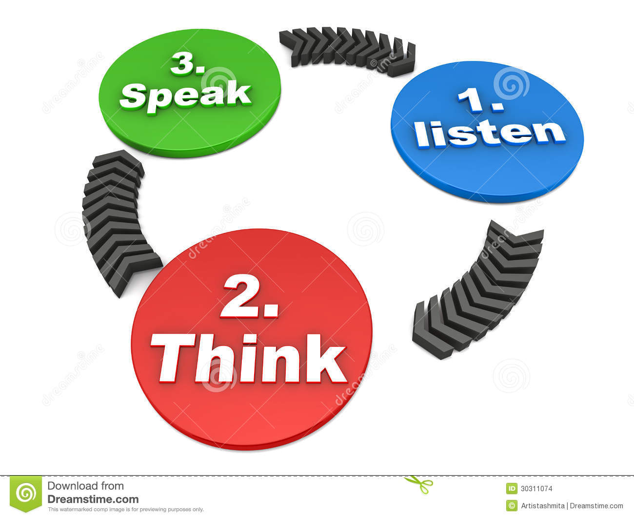 basic principles of effective speaking skill