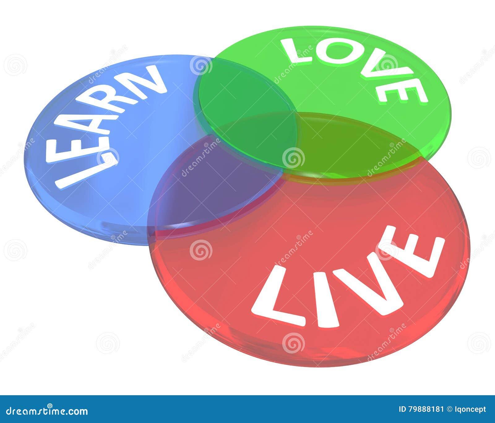 Live Learn Love Life Experience Venn Diagram Circles