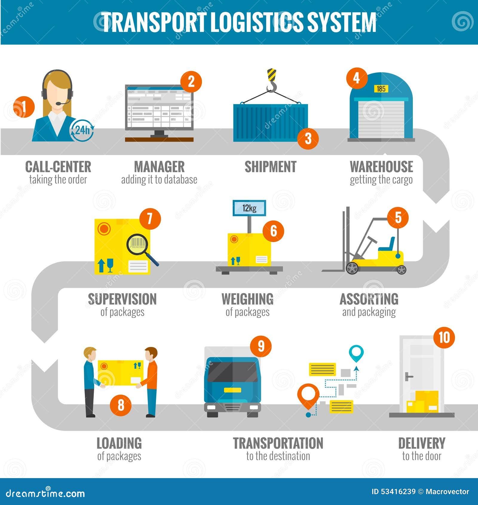 Logistic Infogaphic Set Stock Vector Image 53416239