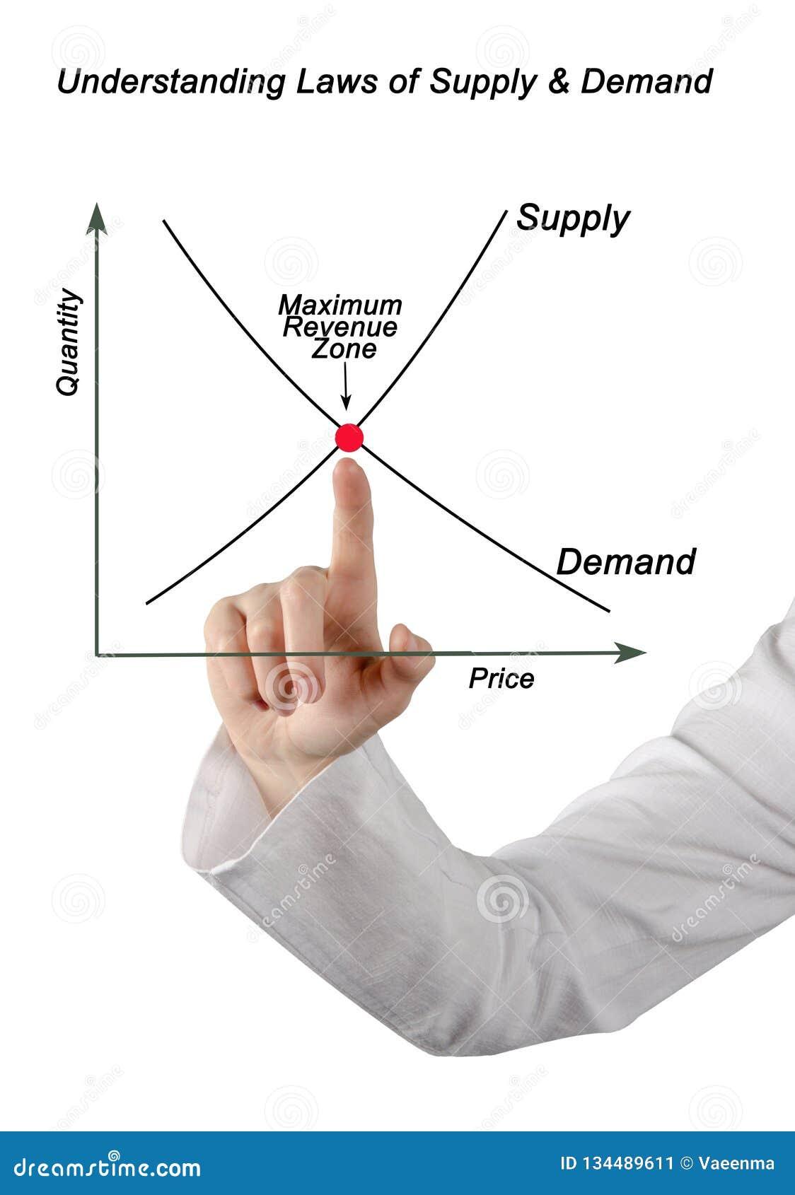 Lois de l offre et la demande