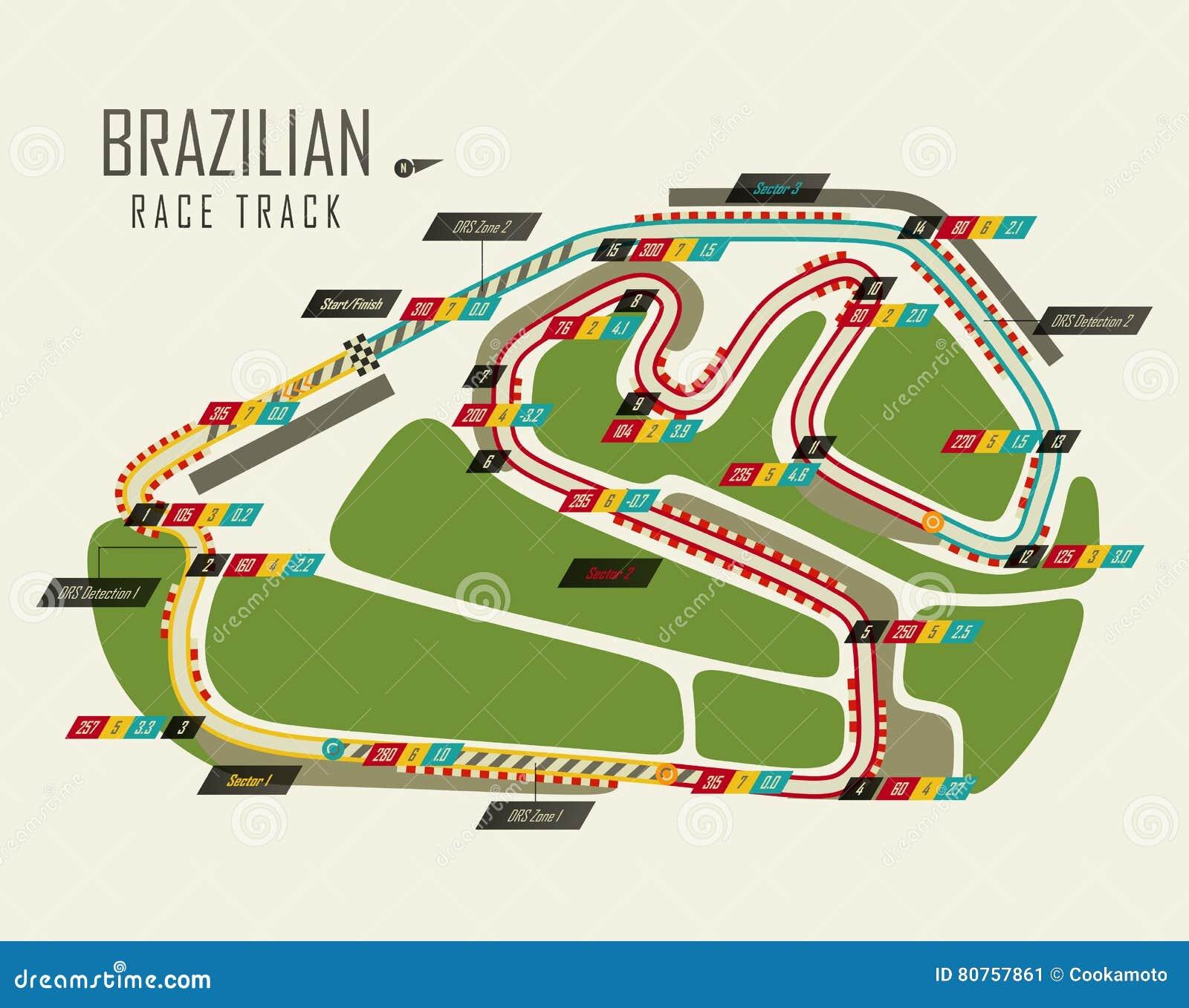Formula One Race Circuits