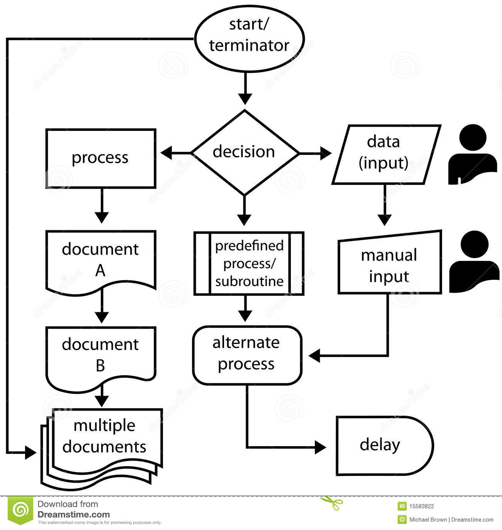 5 flowchart of the dynamic programming method programming c programming flow chart free program downloads los sc3admbolos de organigrama fluyen programming flow charts nvjuhfo Gallery