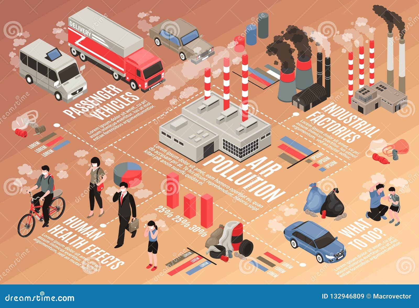 Luchtvervuilings Isometrisch Stroomschema