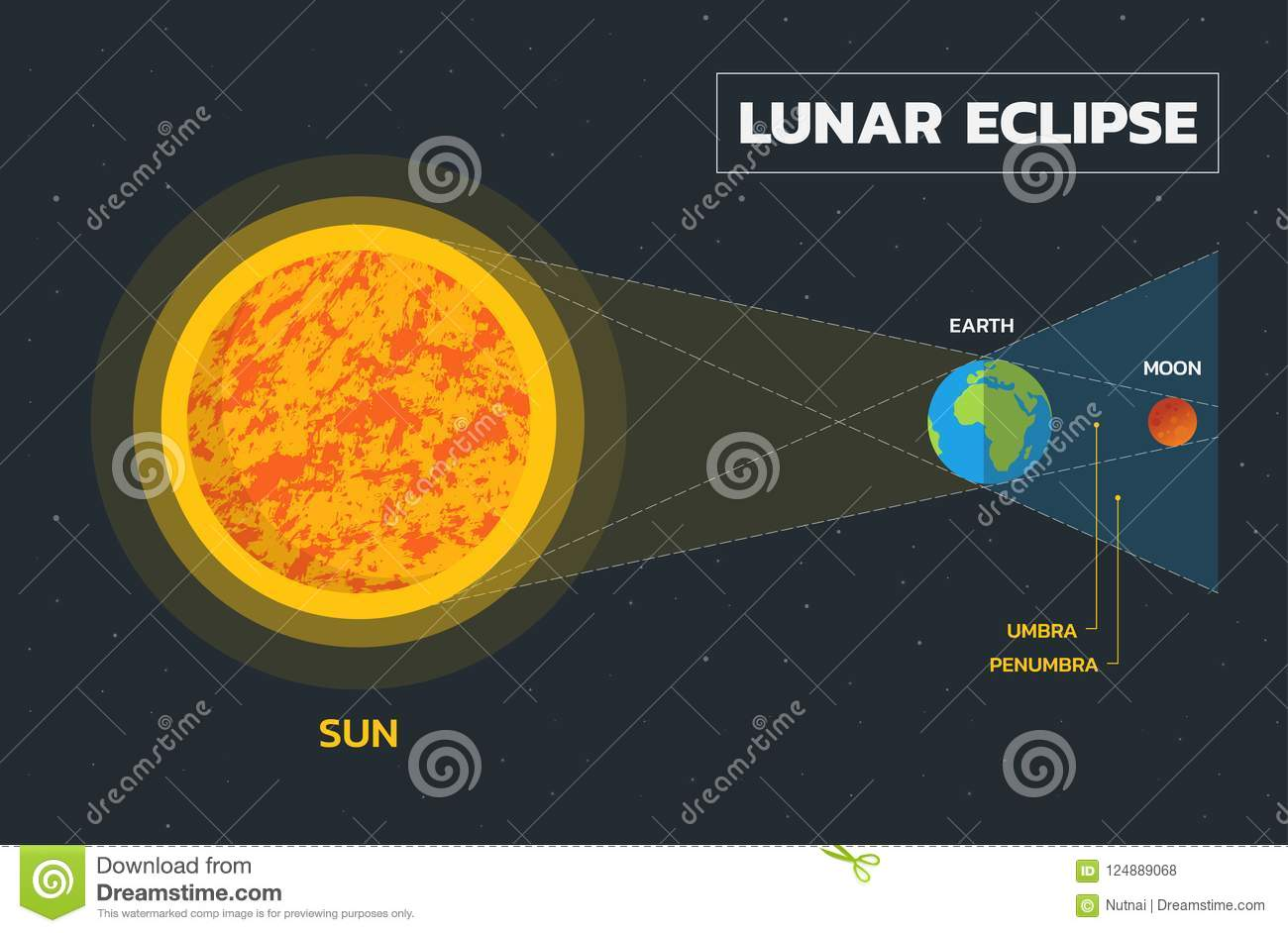 Lunar Eclipse Diagram Vector Stock Vector Illustration Of Chart