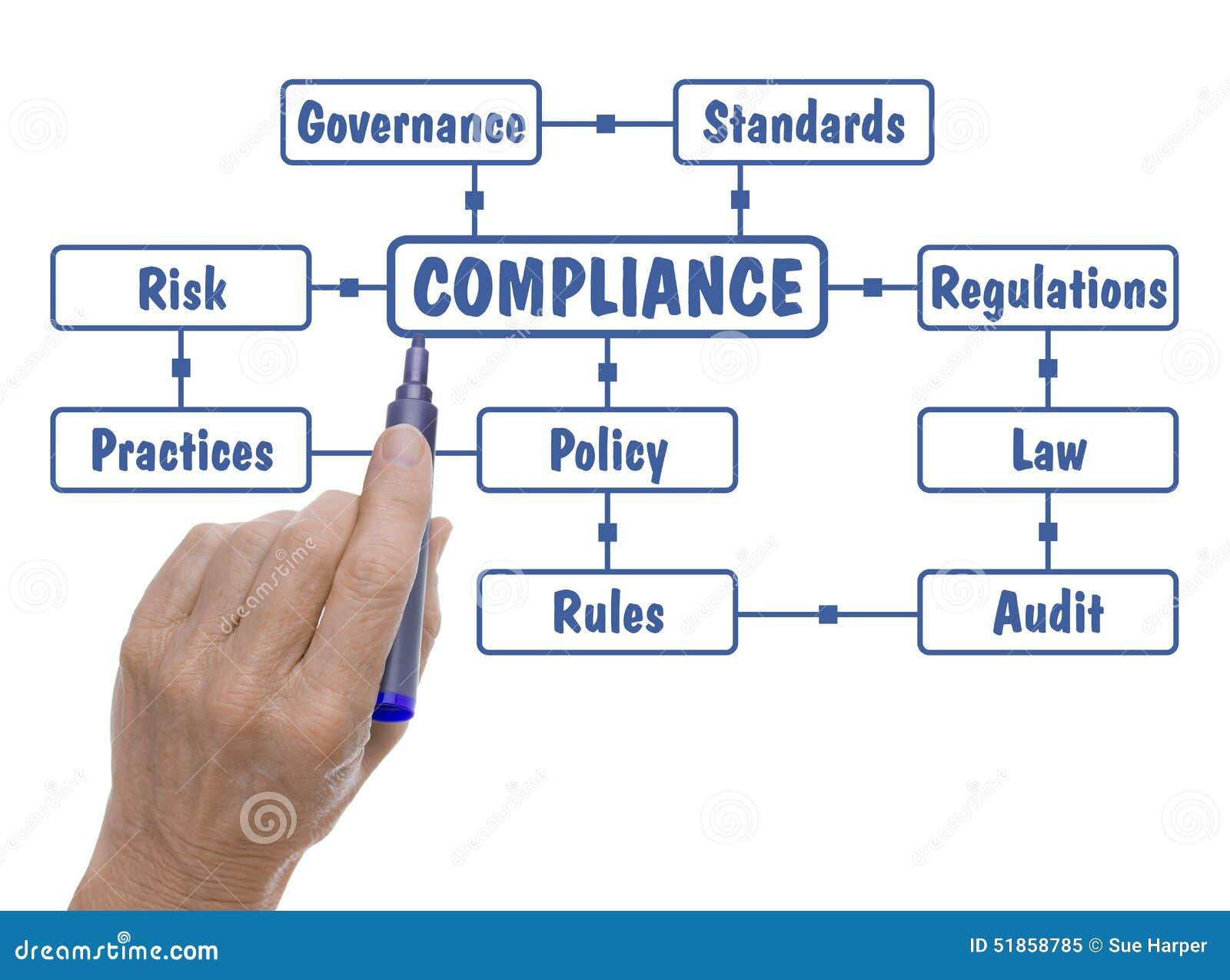 Mão com nuvem de Pen Drawing Compliance Regulations Word