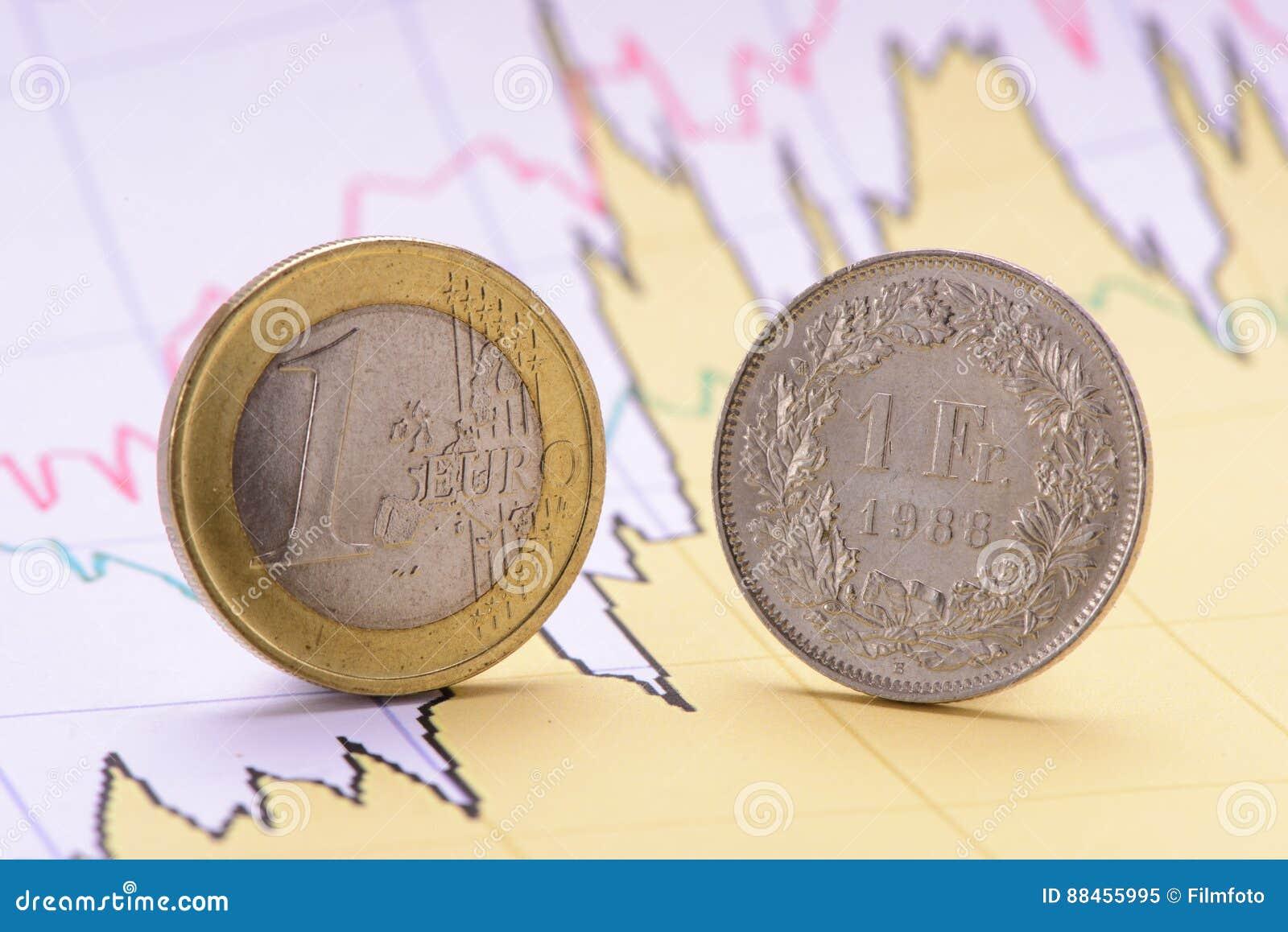 Münzen Des Schweizer Franken Und Des Euros Mit Diagramm Stockbild