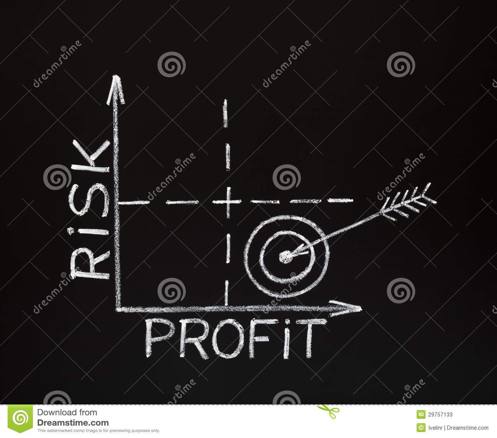 Risico-winst grafiek op bord