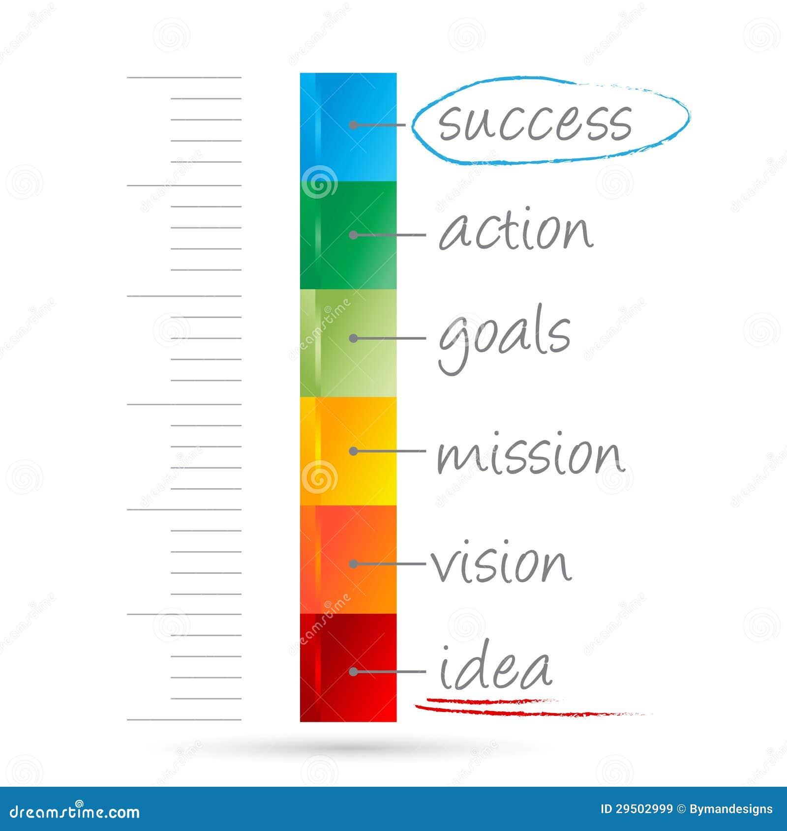 Maatregel van succes