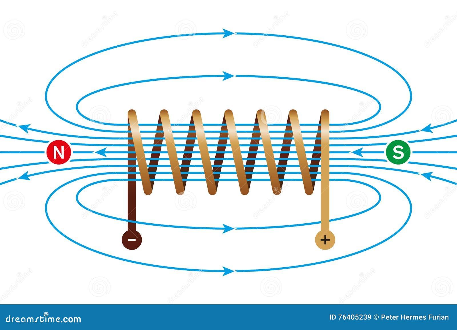 Magnetfeld Einer Gegenwärtig-tragenden Spule Vektor Abbildung ...