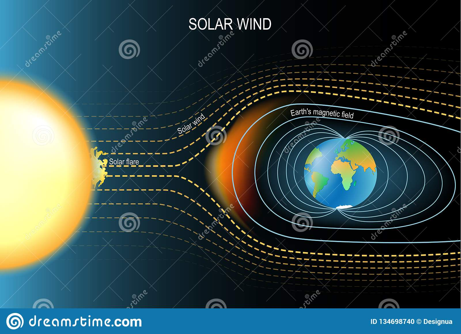 Magnetic field that protected the Earth from solar wind. Earth`s geomagnetic field