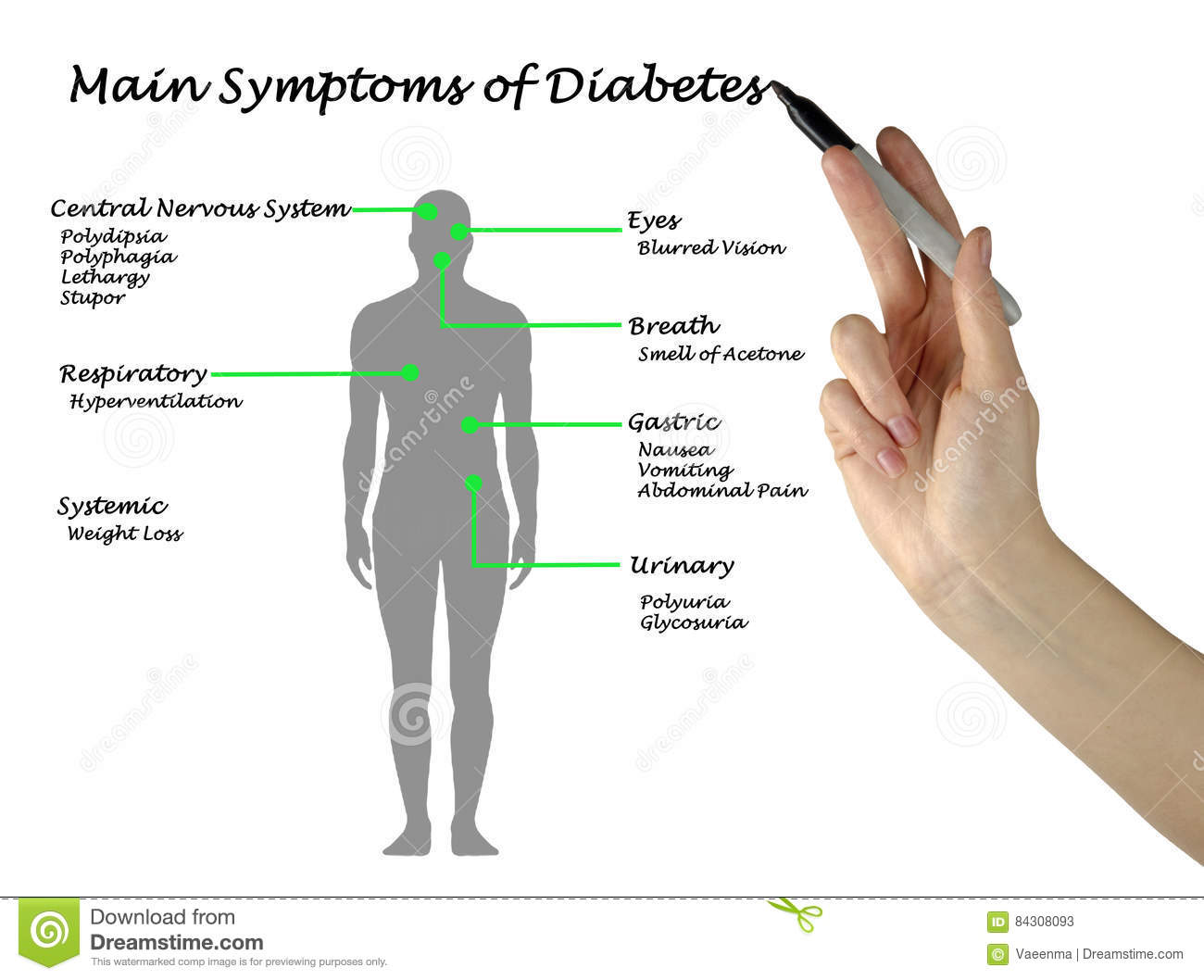 Main Symptoms Of Diabetes Stock Image  Image Of Pain