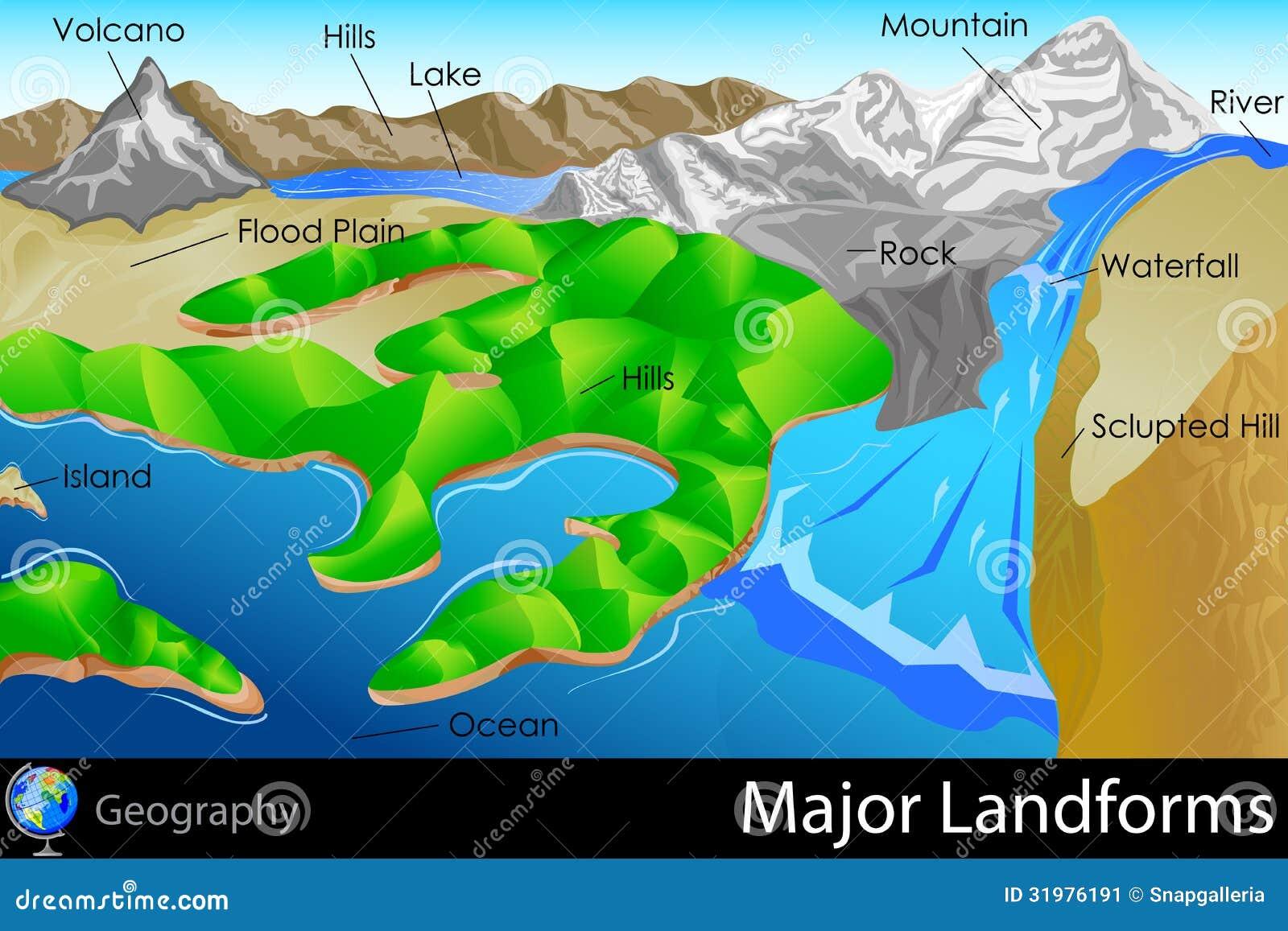 Major Landforms Stock Image