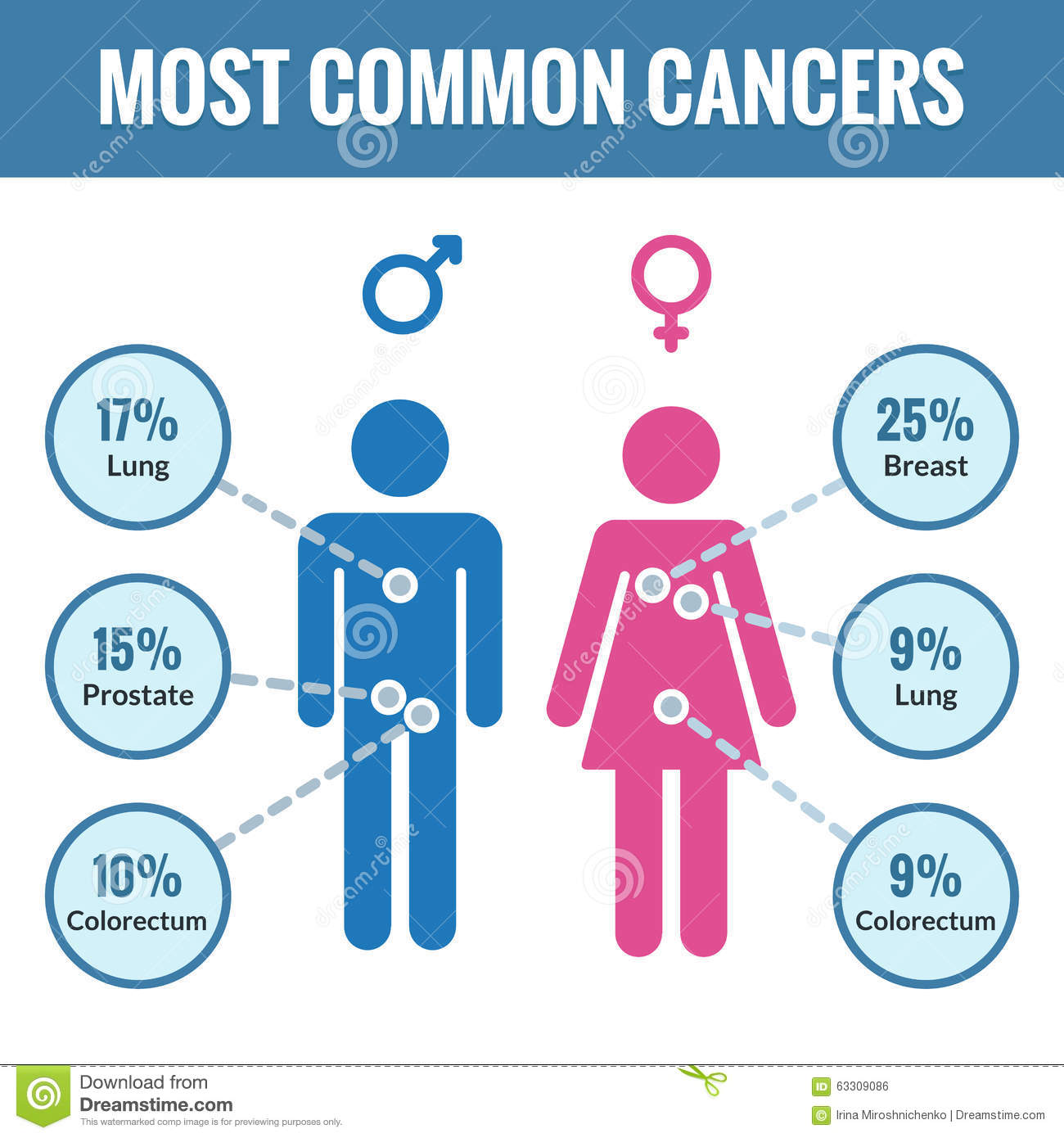 Male And Female Cancer Infographics Stock Vector Illustration Of Icon Lung 63309086