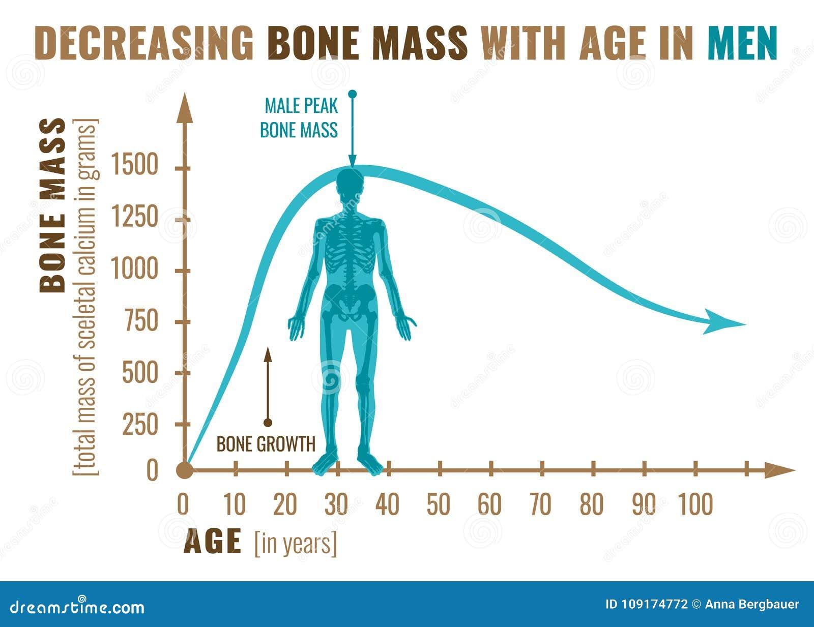Malejąca kości masa