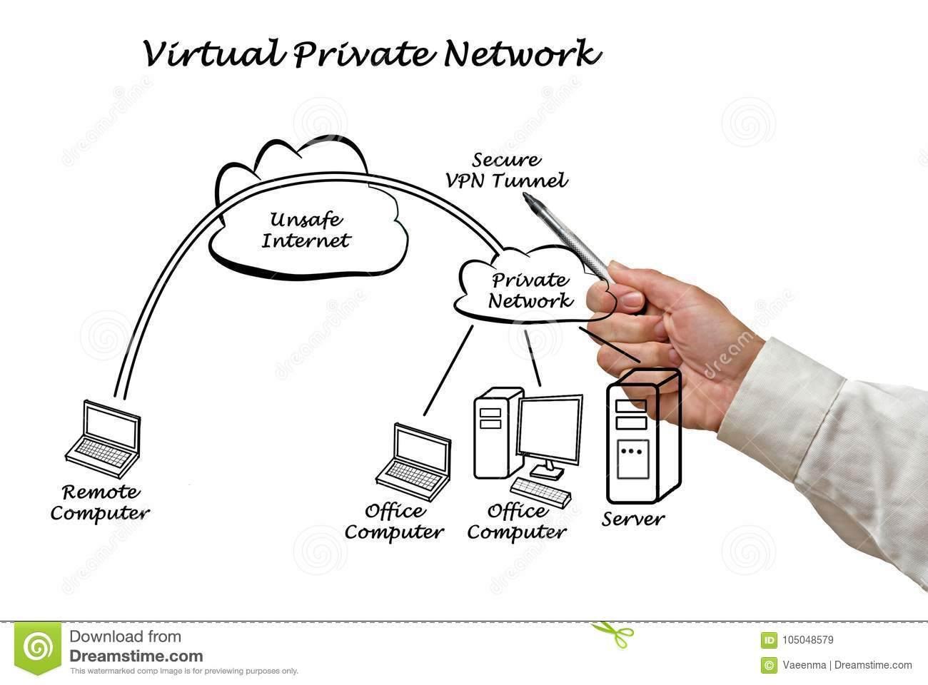 how safe are vpns
