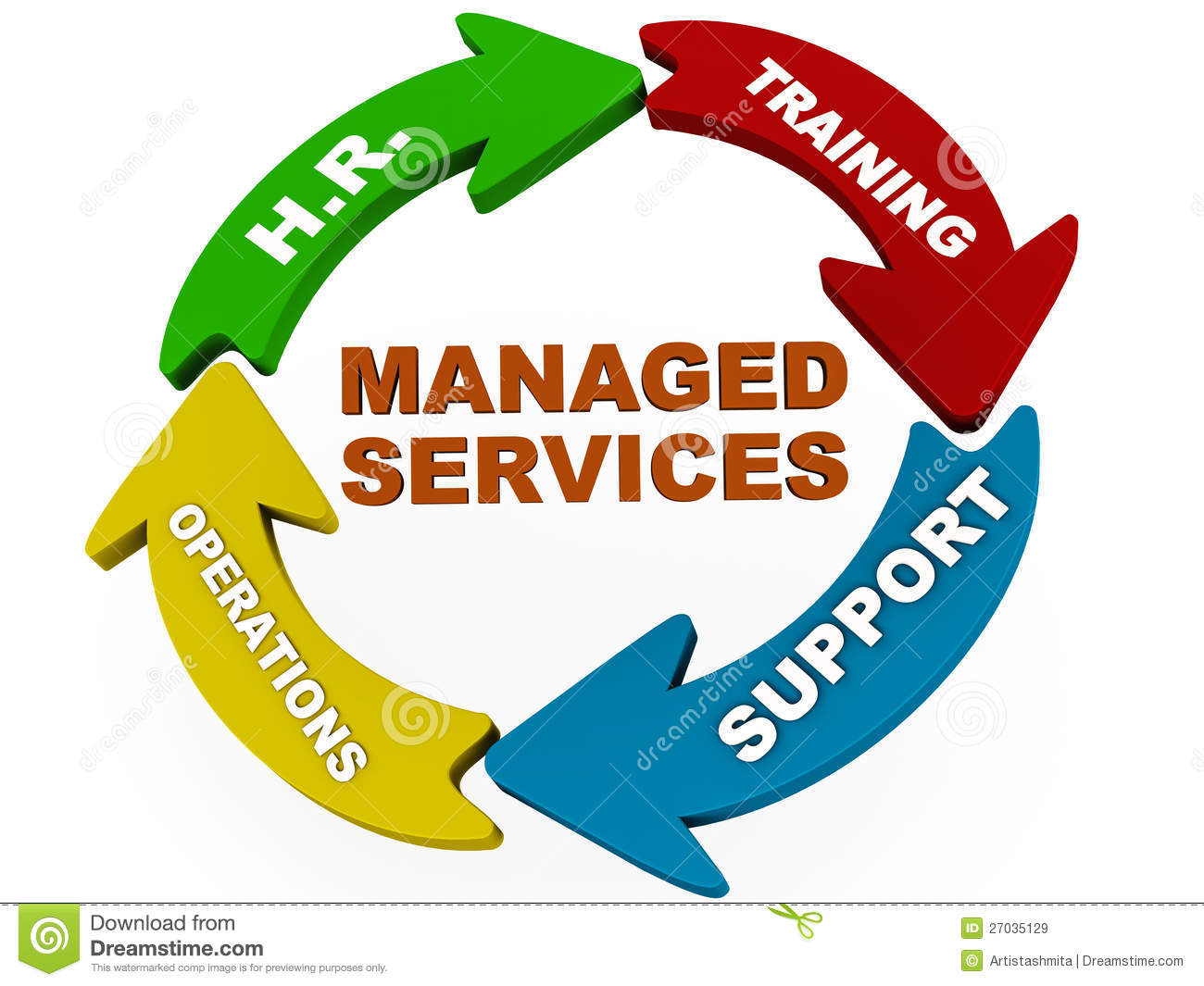 how to sell managed service