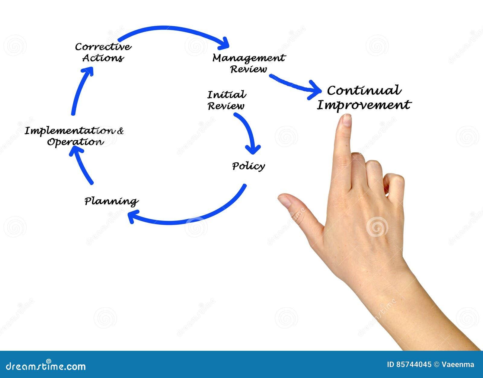 Management Diagram Stock Illustration  Illustration Of