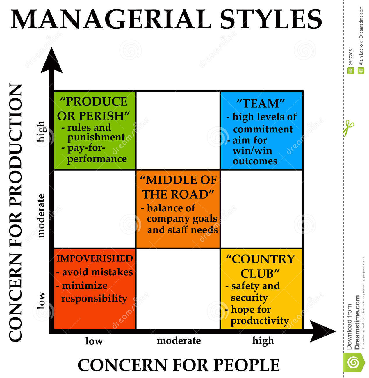 type of management styles Management styles managers have to perform many roles in an organization and how they handle various situations will depend on their style of management.