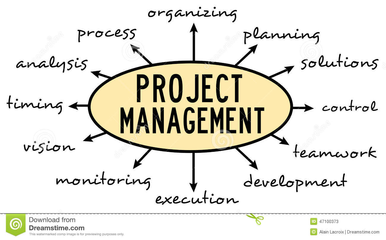 managing projects Choosing the right project management methodology for the job is essential our guide to evaluating project management methodologies will ensure you pick the perfect fit for your next project.