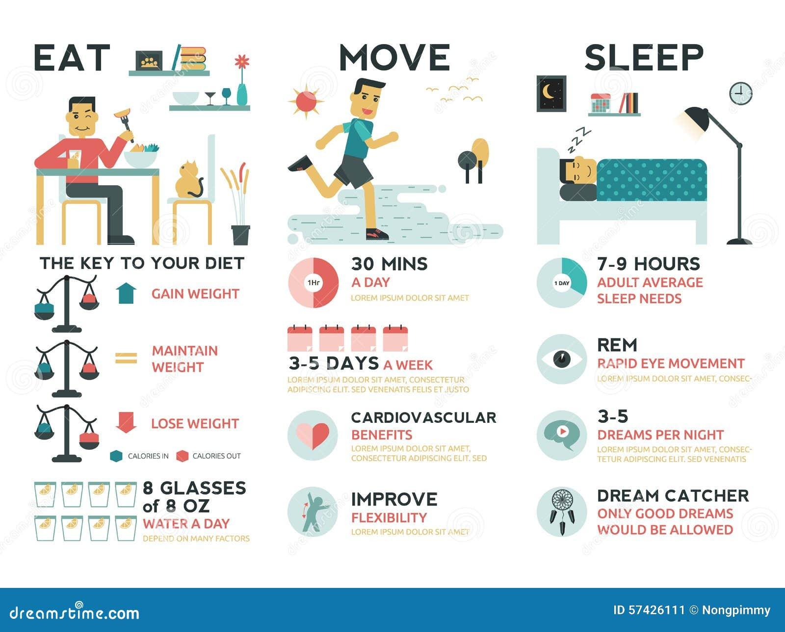 Mangez le sommeil de mouvement