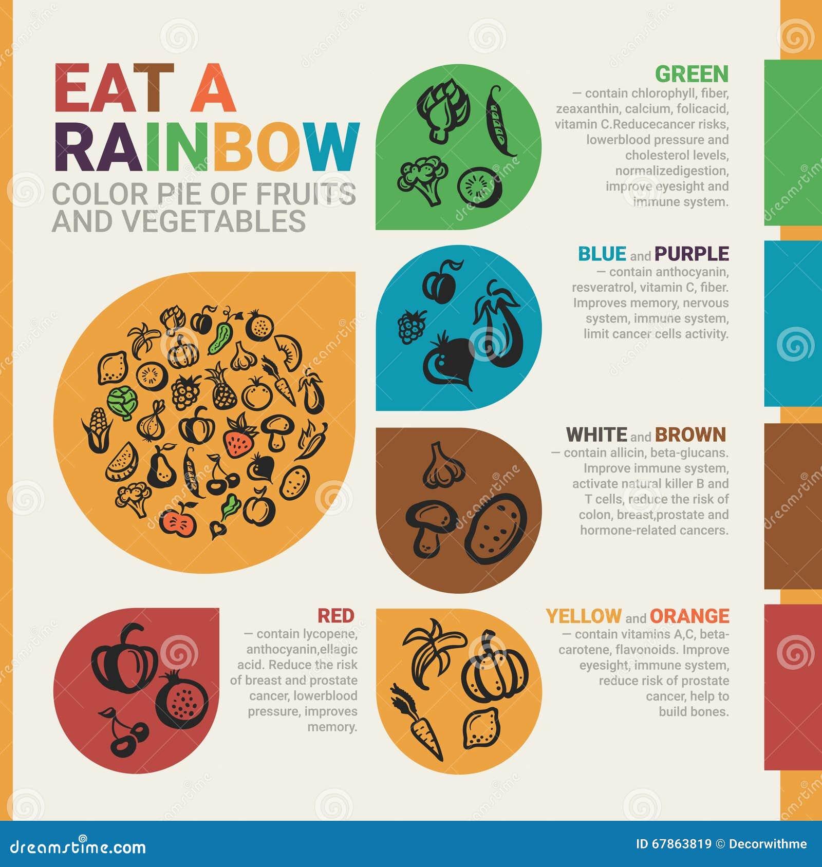 Mangez un arc-en-ciel Affiche saine d infographics de consommation avec des icônes