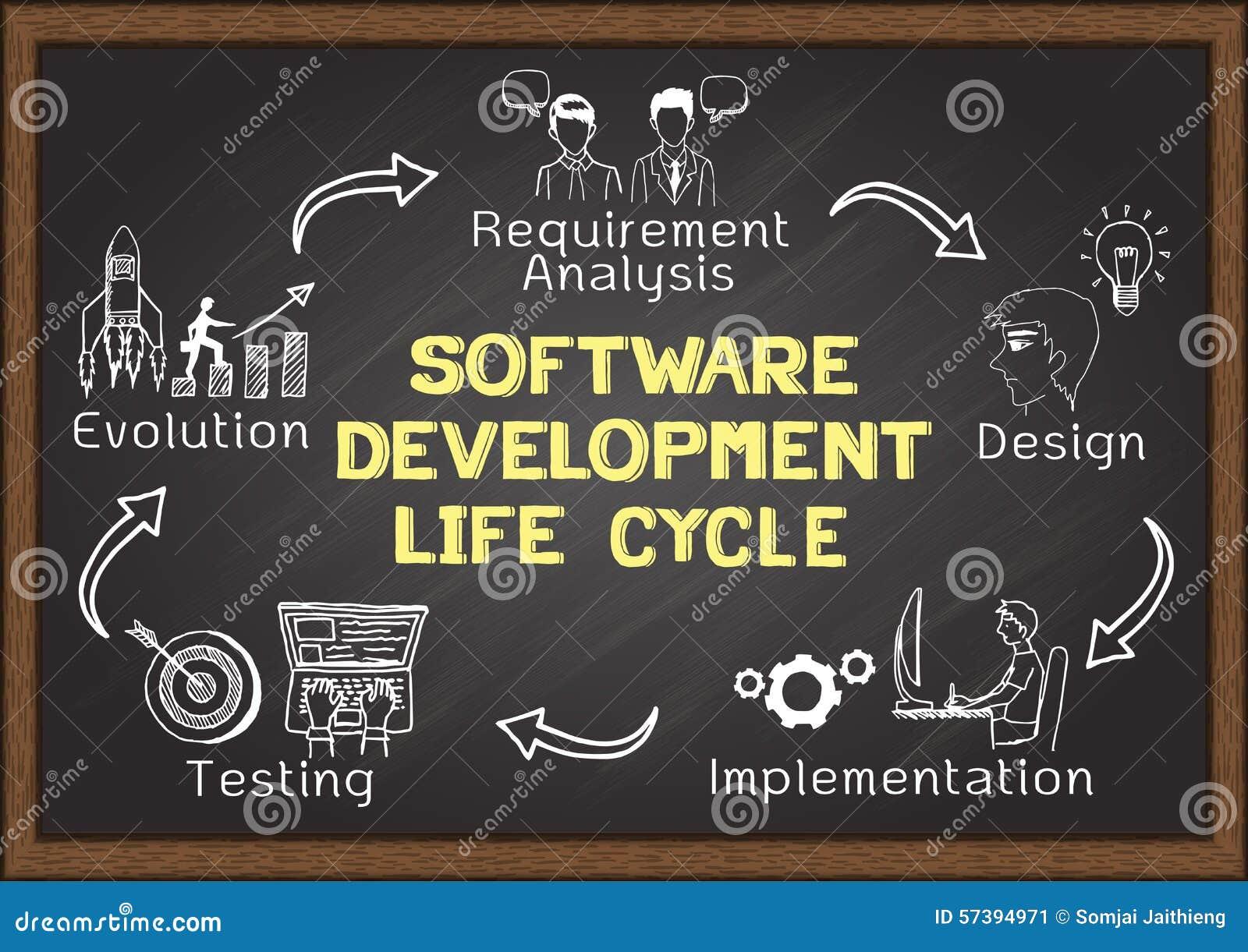 Mano dibujada sobre ciclo de vida de desarrollo de programas