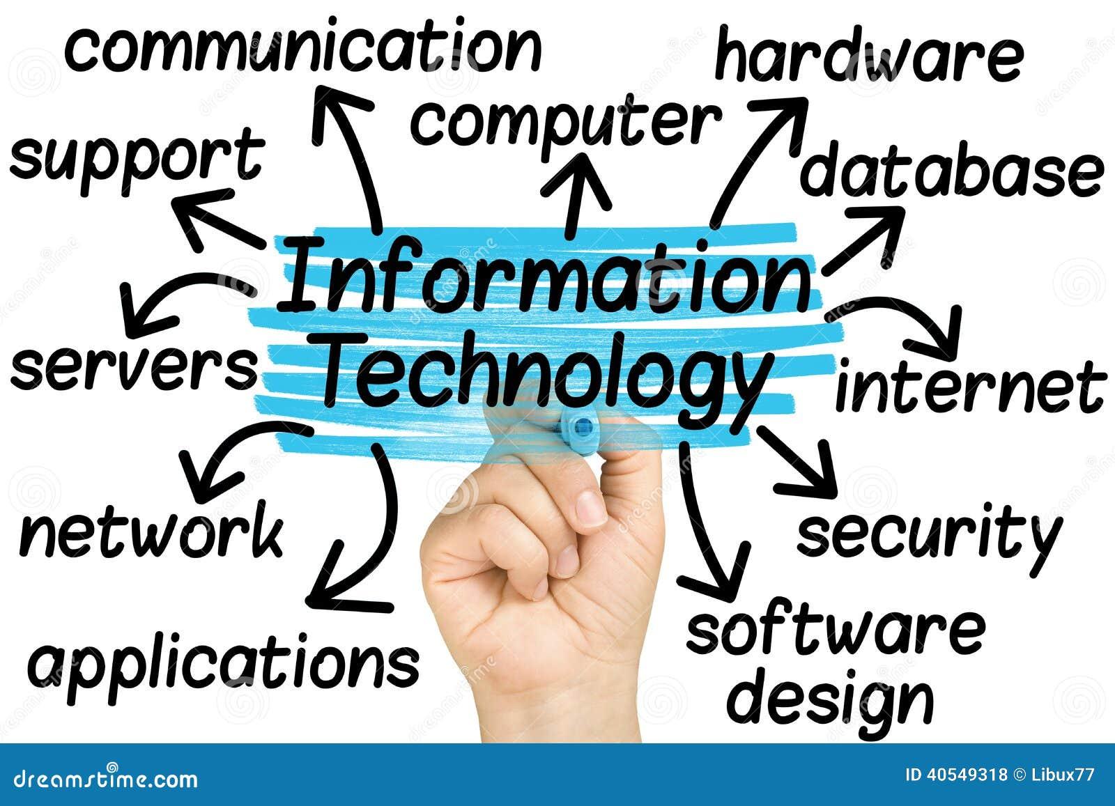 Mano que destaca etiquetas de la tecnología de la información