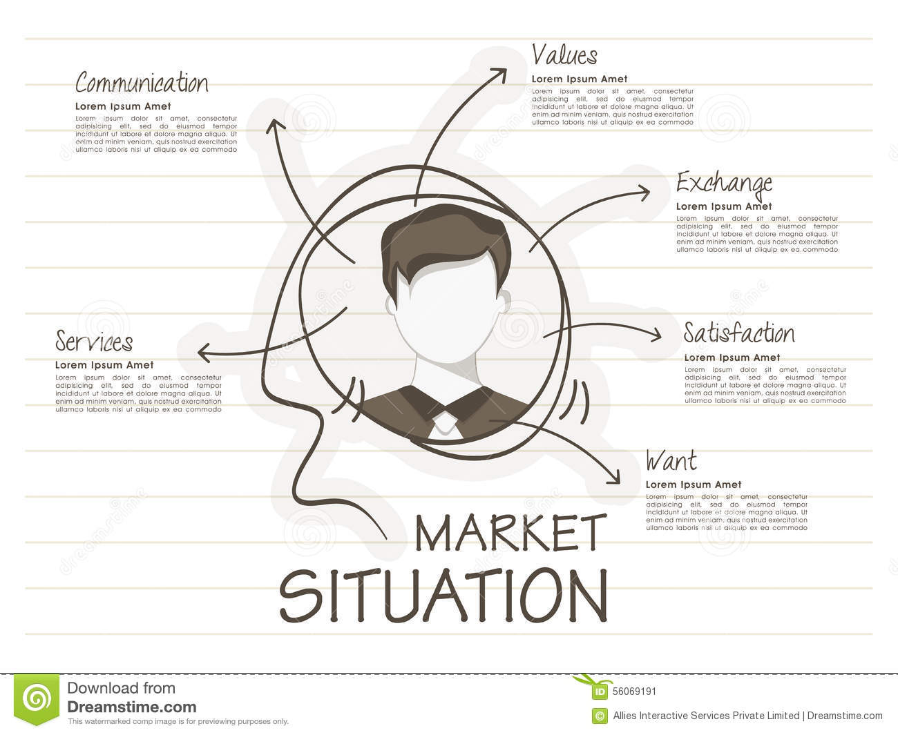situation analysis target market identification report for Template for a basic marketing plan, including situation analysis, market segmentation, alternatives, recommended strategy, and implications of that strategy.