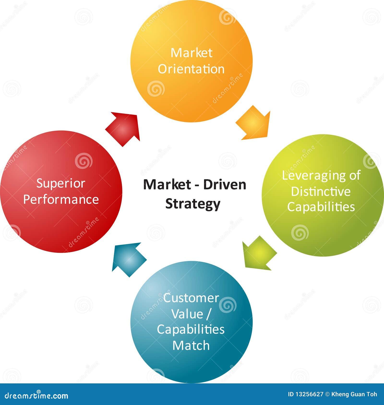 marketing analysis and strategy