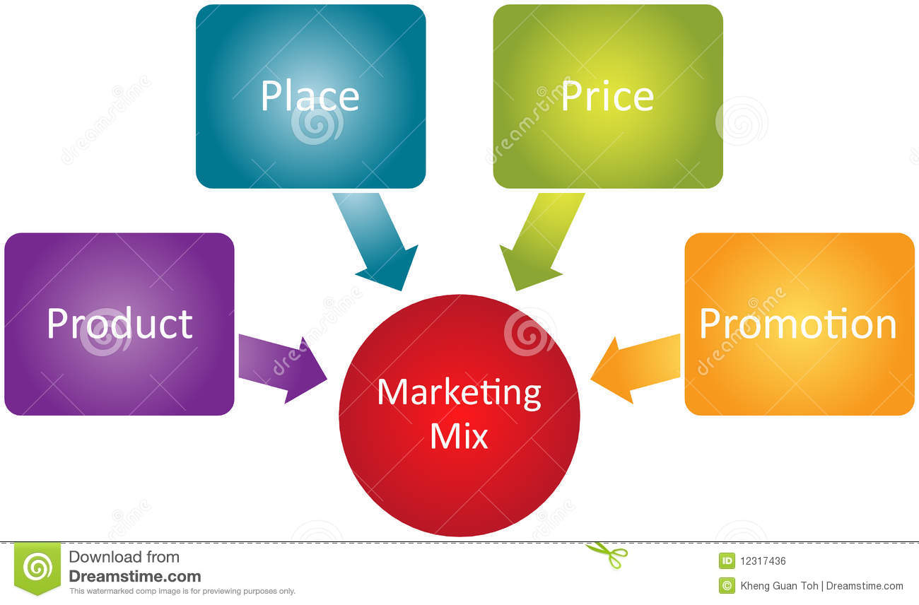 marketing mix in a business The marketing mix, as part of the marketing strategy, is the set of controllable, tactical marketing tools that a company uses to produce a desired response from its target market entrepreneur's toolkit, mars.