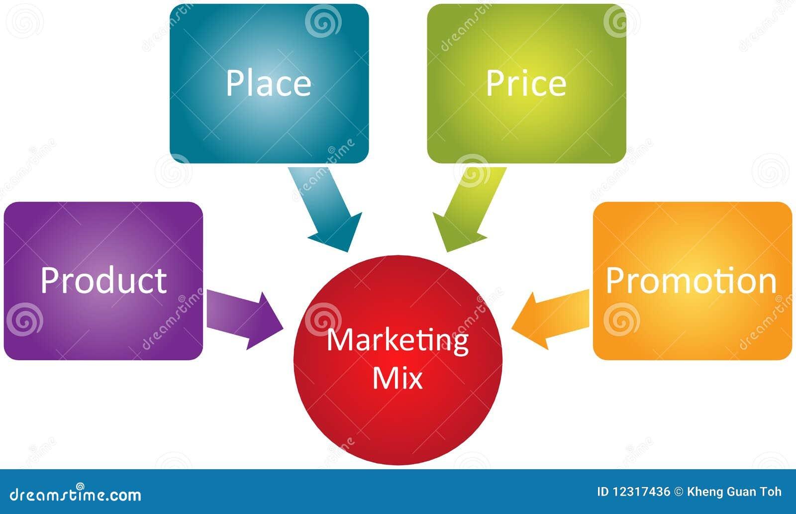 marketing mix diagram stock images   image    marketing mix business diagram royalty free stock image