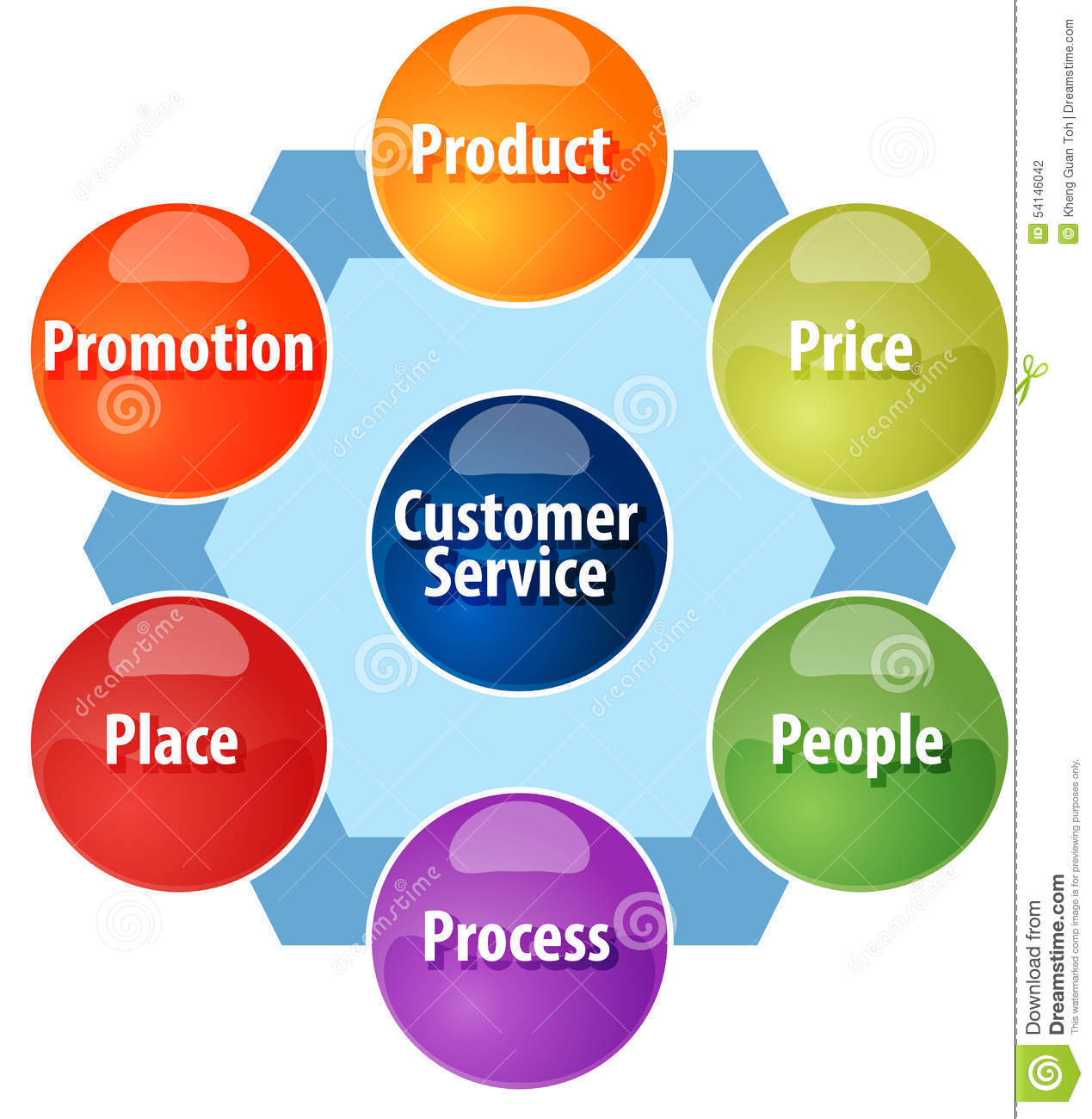 The Importance of Marketing Mix!