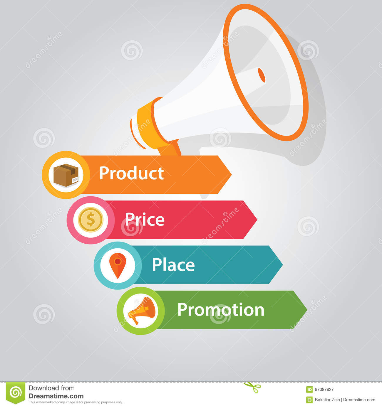 price product promotion and place In marketing different products, this strategy works as a business tool marketing mix has a crucial role in differentiating product's unique quality from its competitors, and is often as good as with the 4ps price, product, promotion, and place.