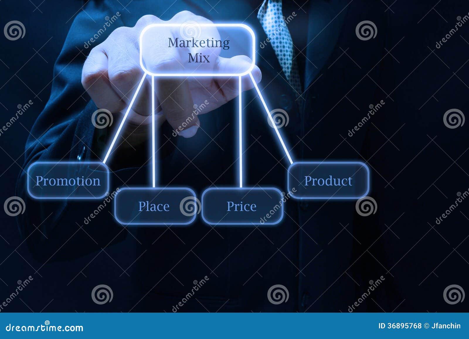 marketing mix stock photo  image of marketingmix  plan