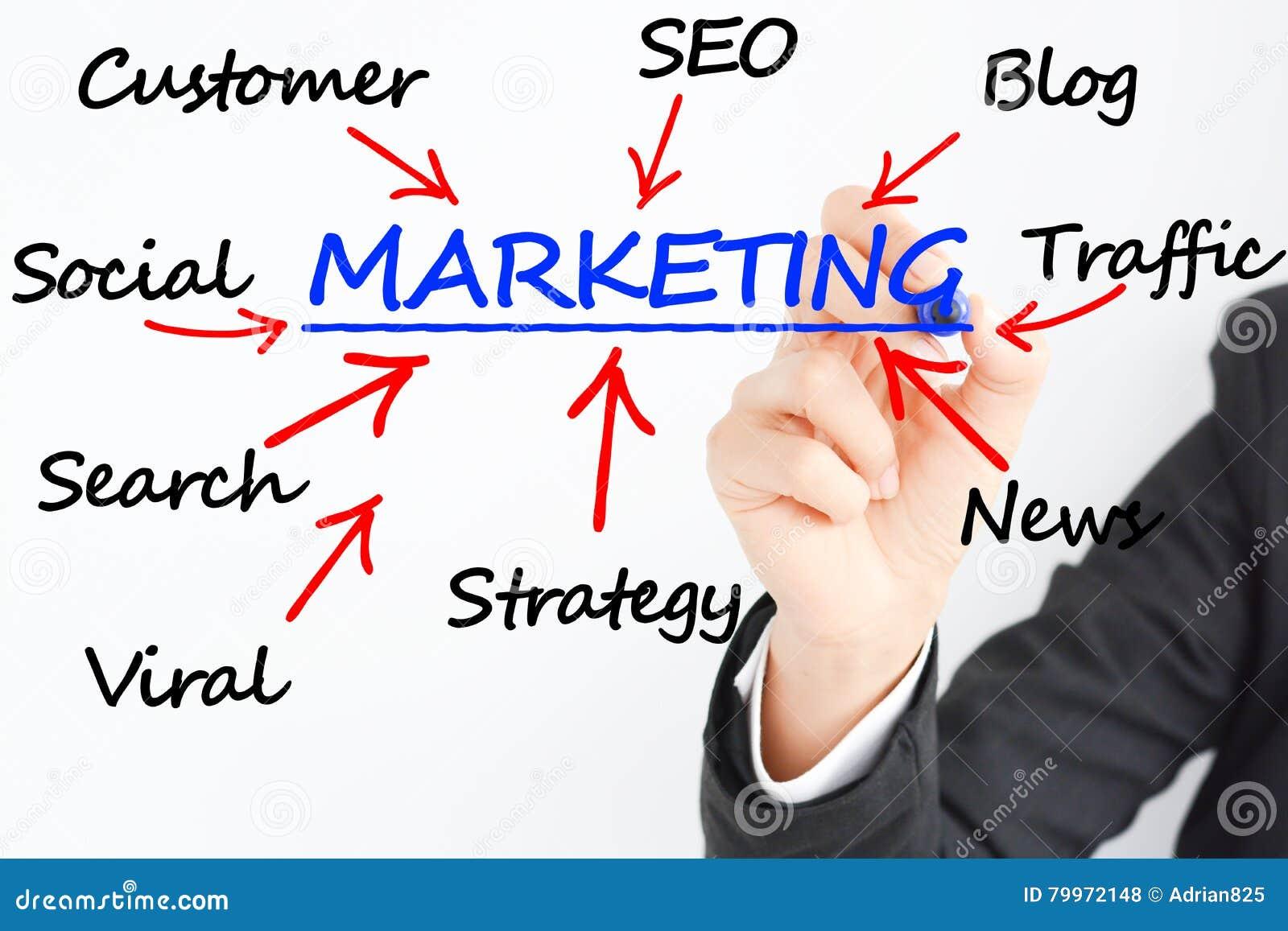 Marketing Plan Business Concept Stock Photo