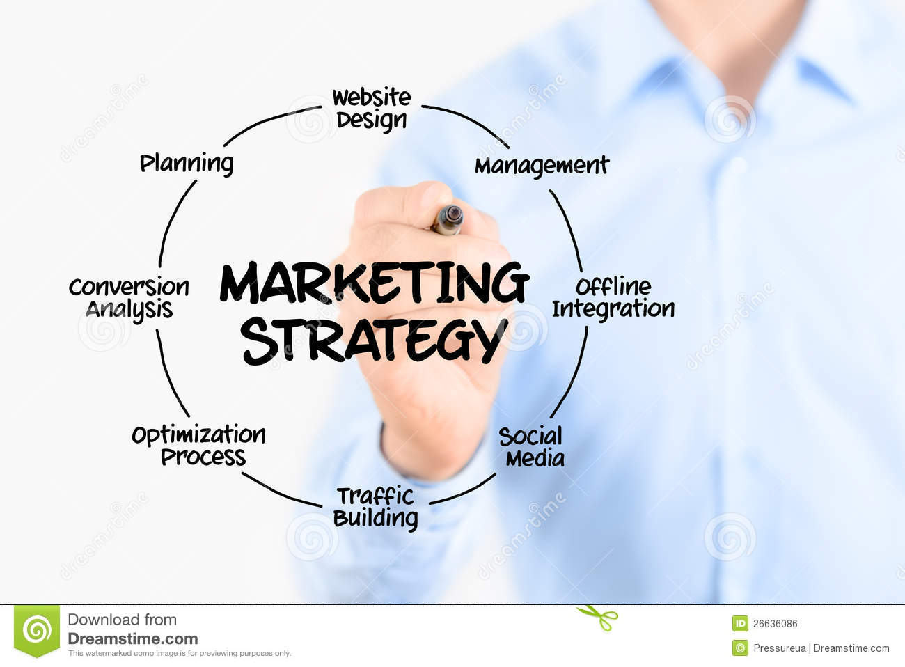 modern marketing concept What are the 5 major concepts of marketing  only on production and selling the product marketing concept is the modern concept of marketing here the customer.