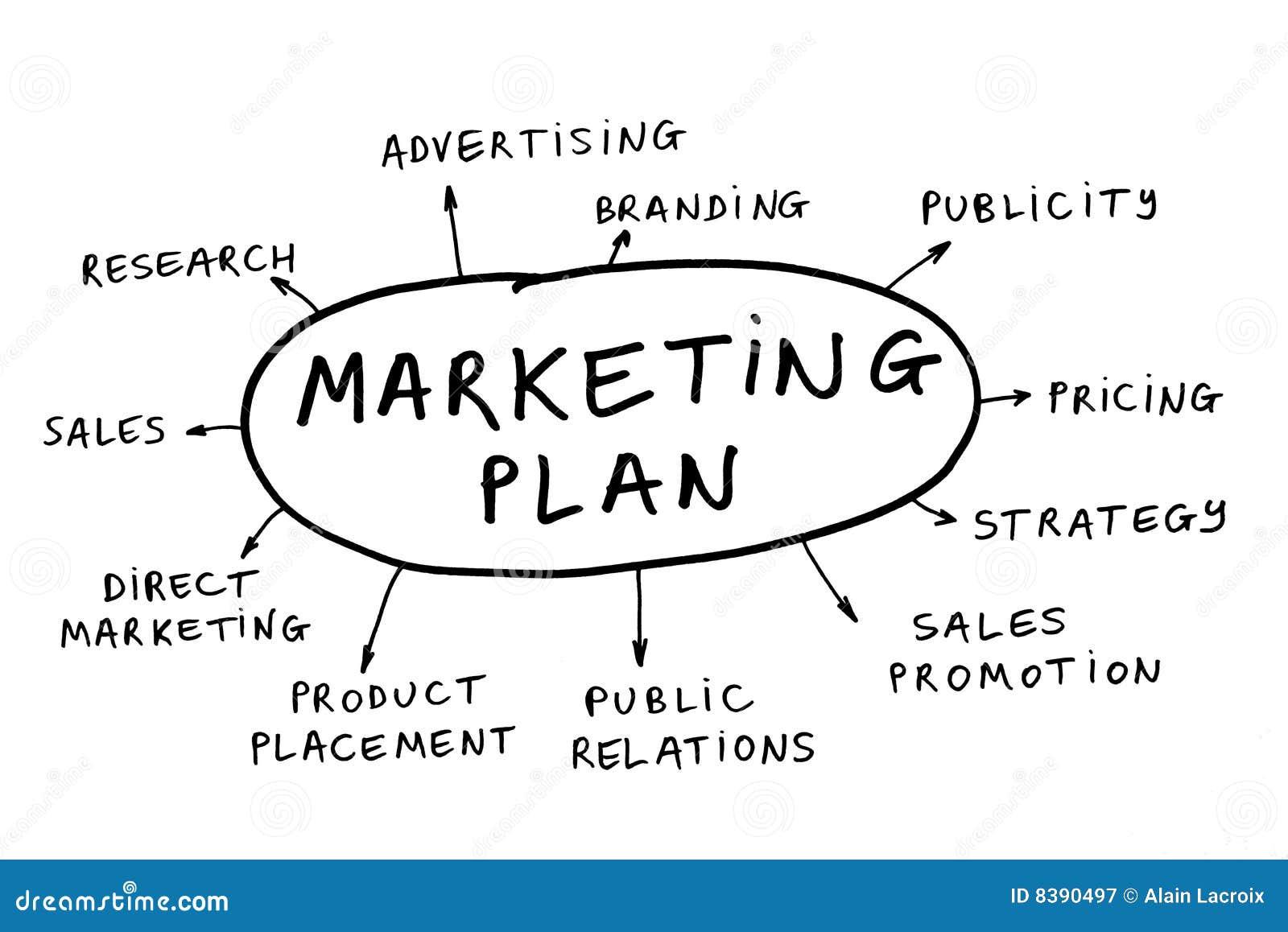 Marketingowy plan