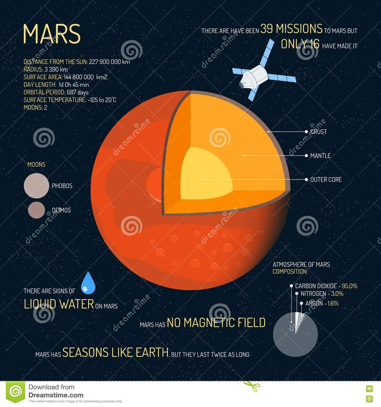 Mars Vector Icon Vector Illustration | CartoonDealer.com ...