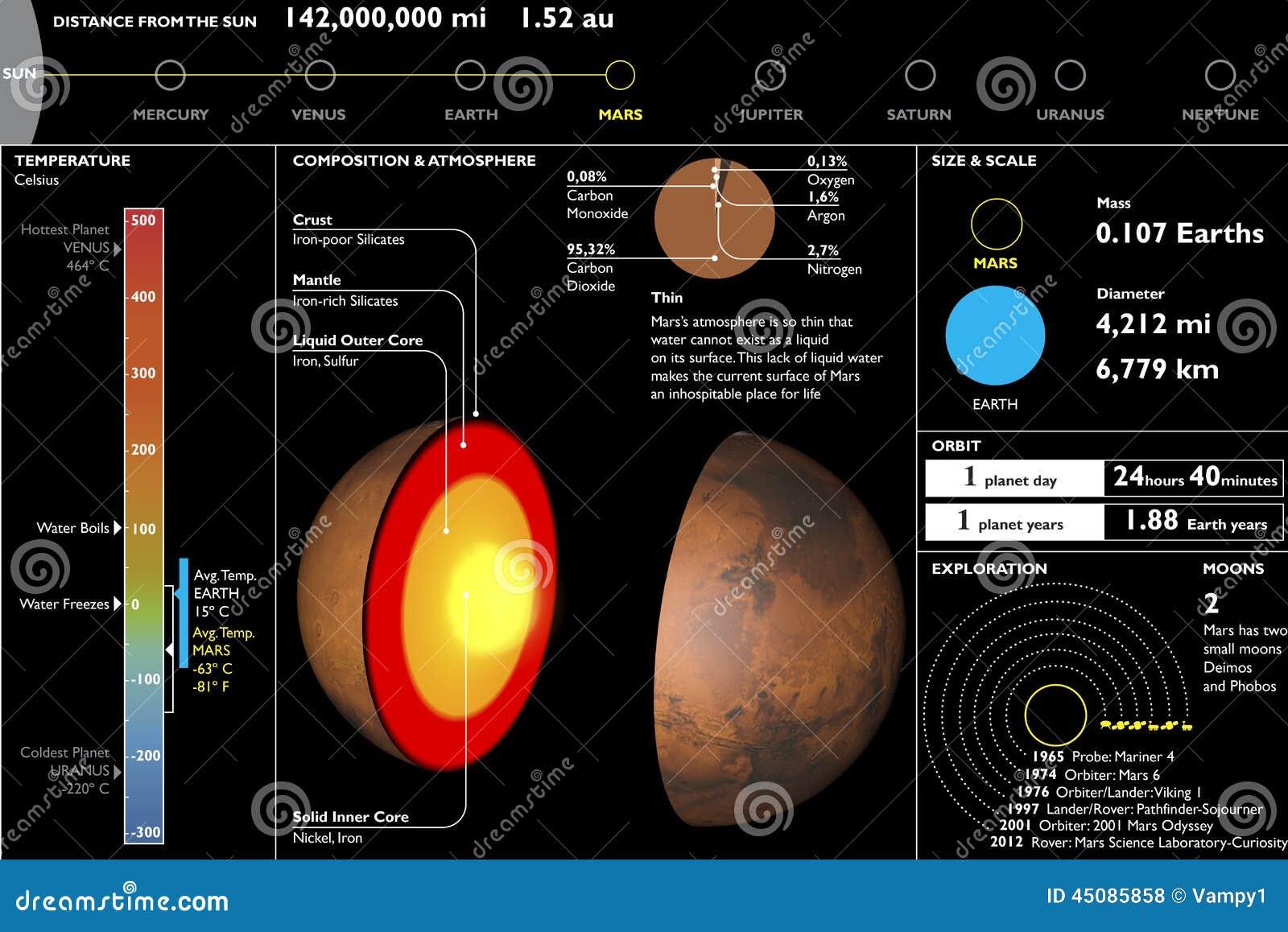Mars, Planet, technisches Leistungsblatt, Abschnittausschnitt