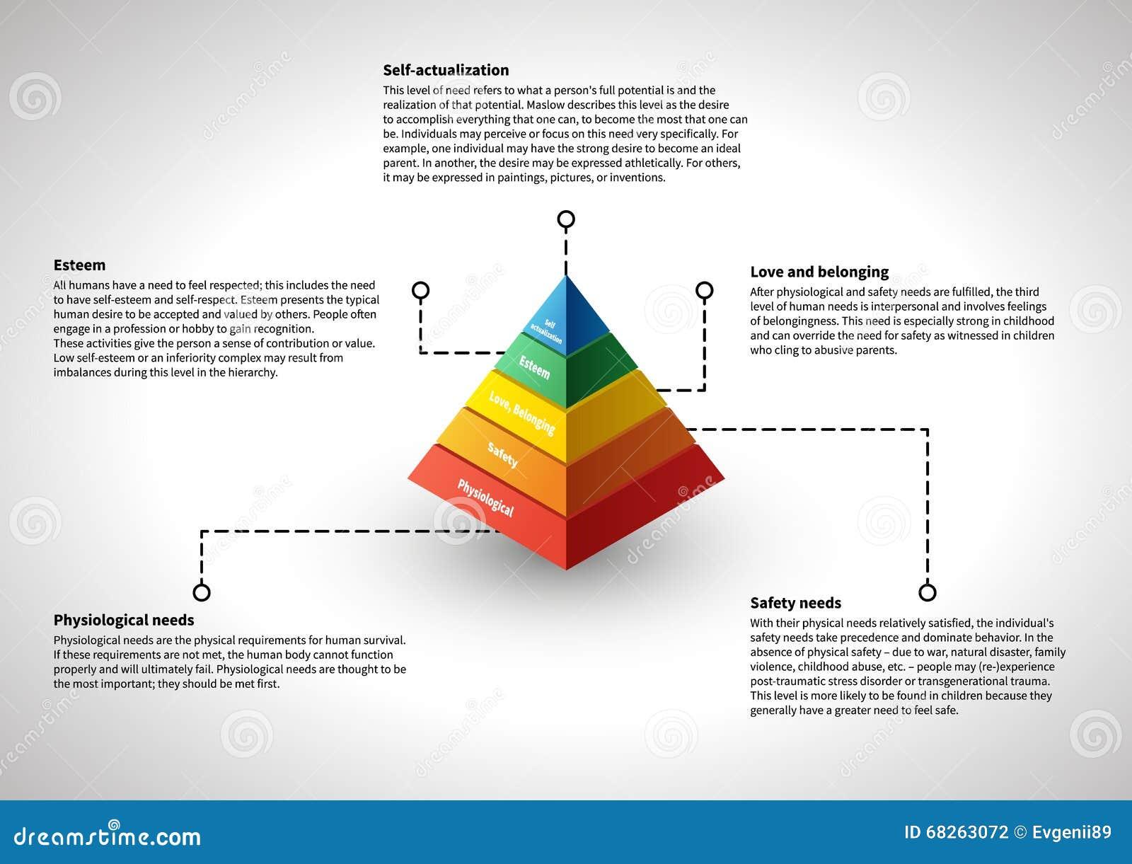 Maslow hierarchia, infographic z wyjaśnieniami