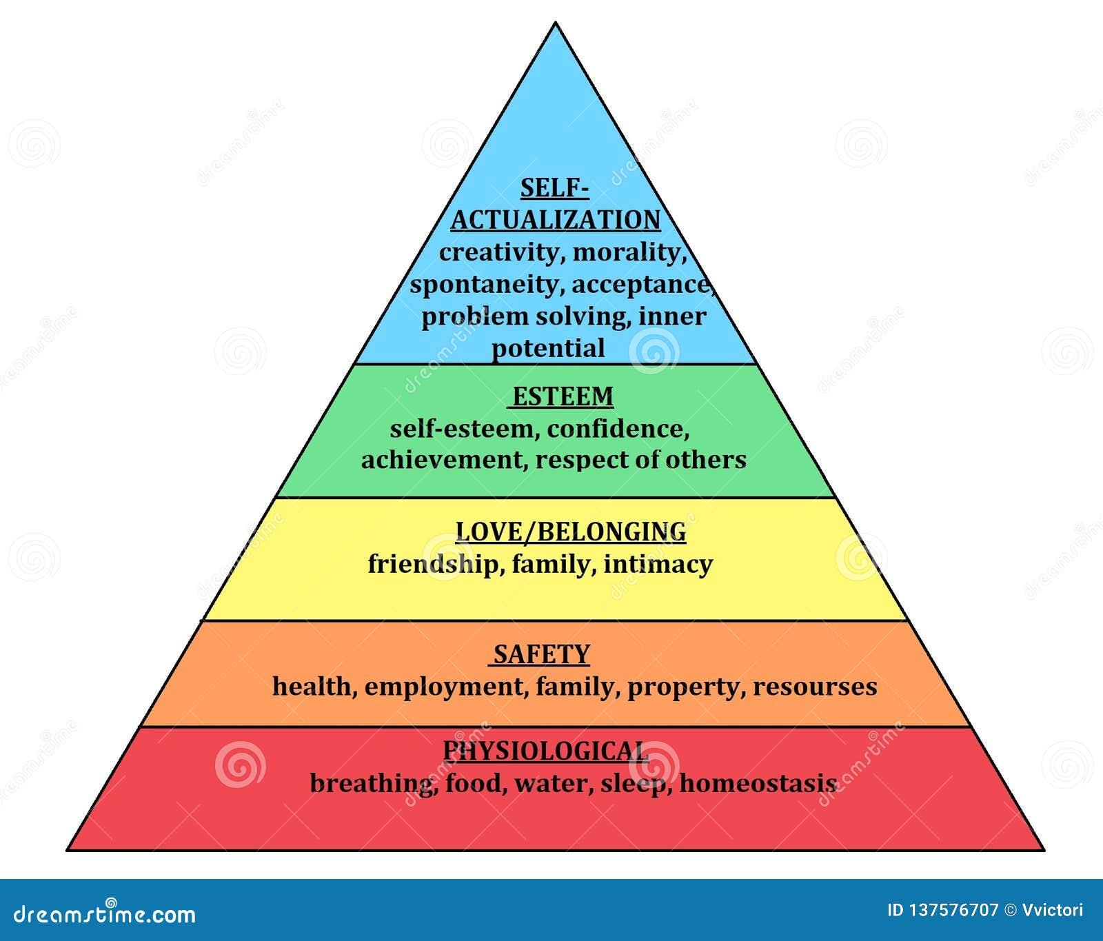 Maslow-Pyramide Hierarchie des Bedarfs menschlicher Needsphysiological, der Sicherheit, der Liebe und des Gehörens, der Achtung u