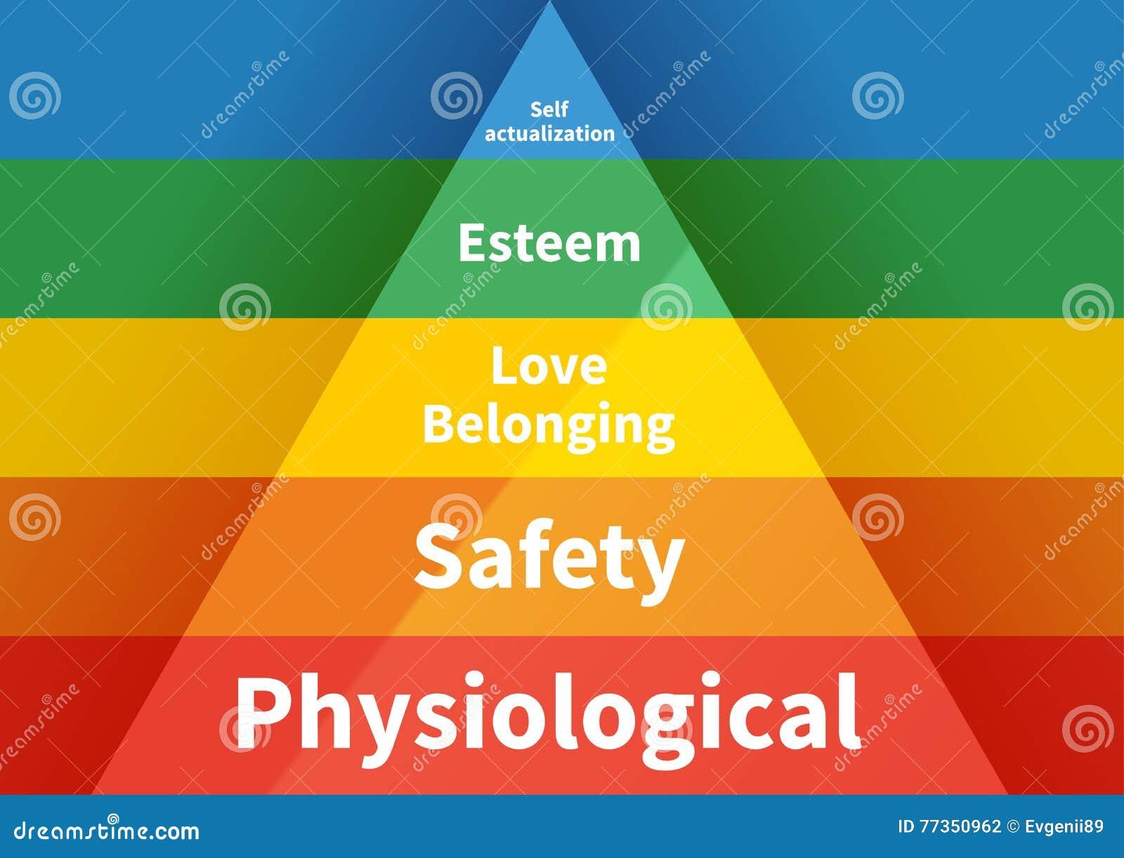 Maslow-Pyramide mit der Hierarchie mit fünf Niveaus des Bedarfs