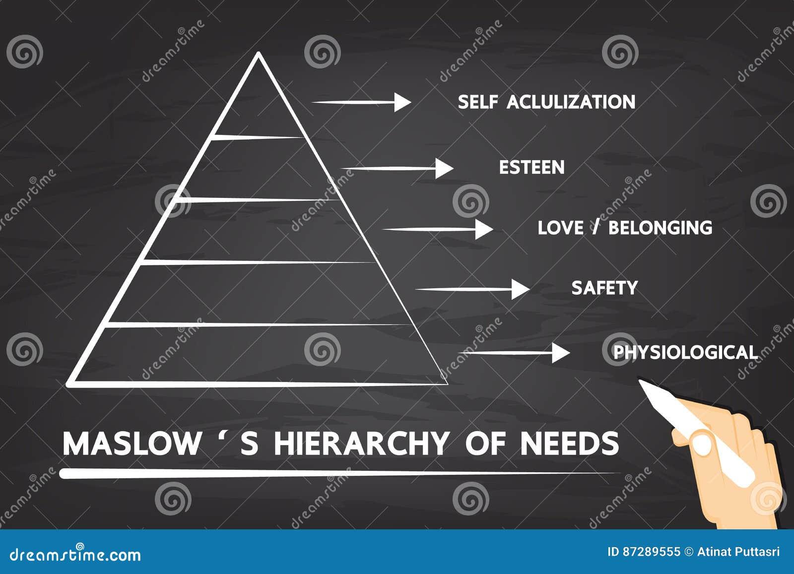 Maslow` s Hiërarchie van behoeften
